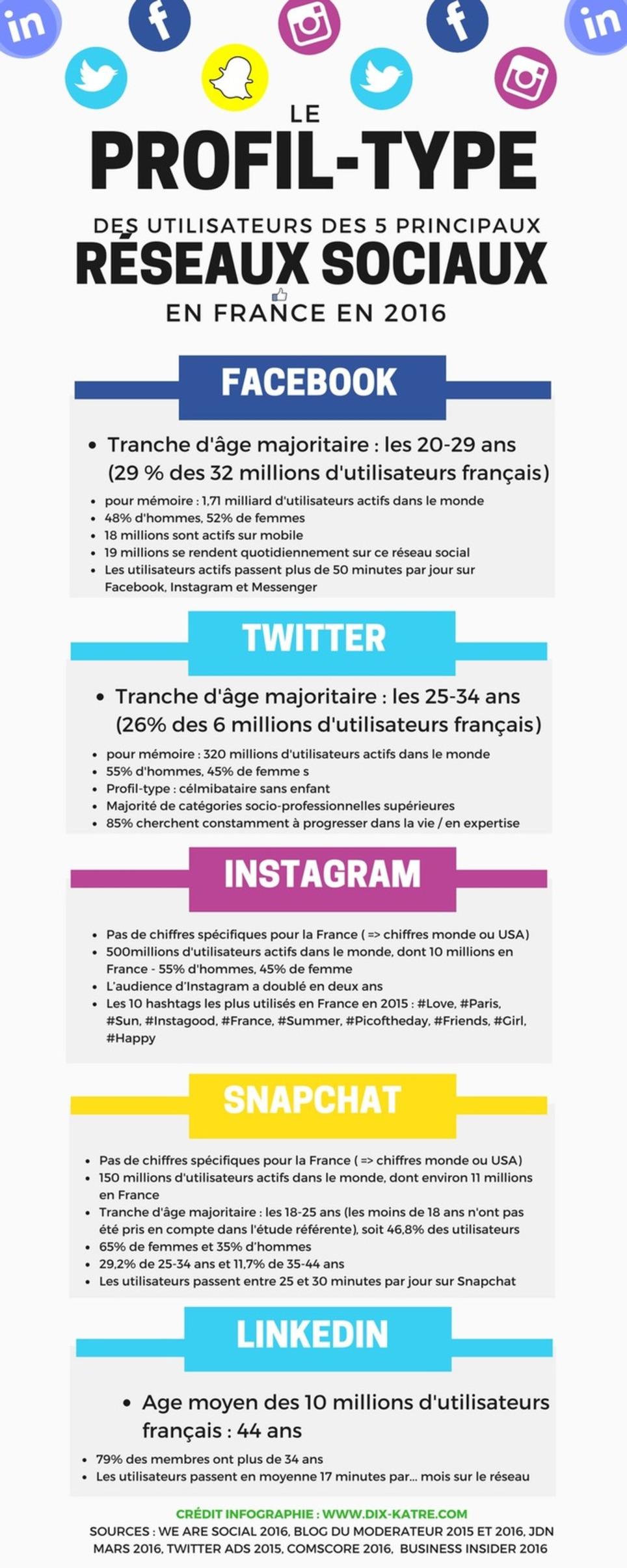 Le profil-type des utilisateurs français des réseaux sociaux en 2016 | Les Médias Sociaux pour l'entreprise | Scoop.it
