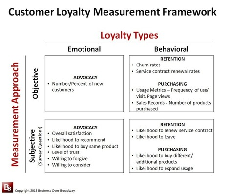 Selecting the Right Customer Loyalty Measures for your CX Efforts | Designing  service | Scoop.it