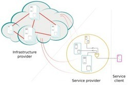Cloud Data Storage | Cloud Document Management | Cloud Central | Scoop.it
