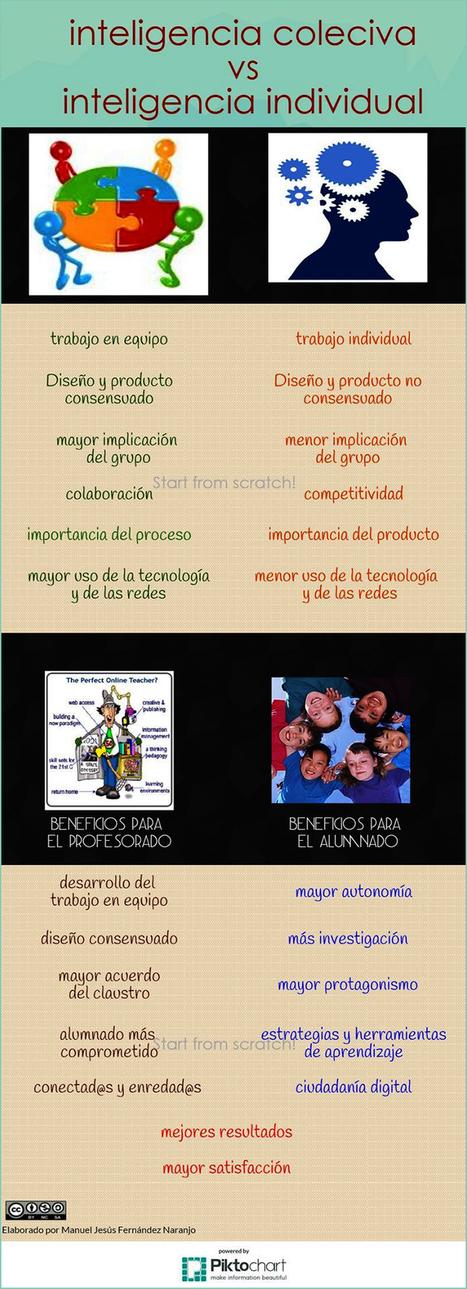 INTELIGENCIA COLECTIVA DOCENTE - INED21 | Docentes digitalizados | Scoop.it