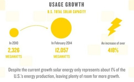 Explosive US Solar Power Growth & Jobs | Clean Technica | Ultracapacitors | Scoop.it