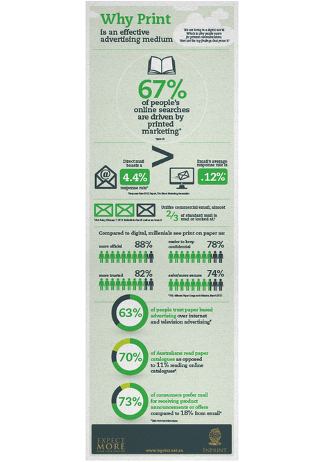 Infographic suggests that print is the most effective advertising medium - News - Print Power | Branding Power | Scoop.it