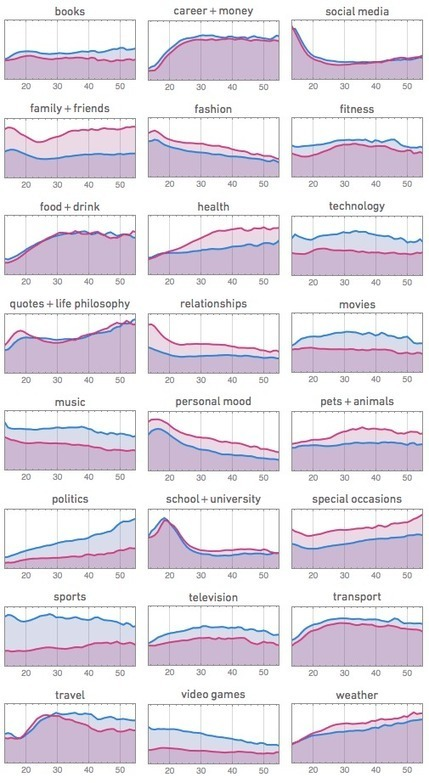 Stephen Wolfram Blog : Data Science of the Facebook World | Social Networks & Social Media by numbers | Scoop.it