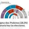 Sigma-dos: Podemos (28,3%) ganaría hoy las elecciones - PROPAGANDA del MIEDO no PARA la SED de JUSTICIA del PUEBLO | La R-Evolución de ARMAK | Scoop.it