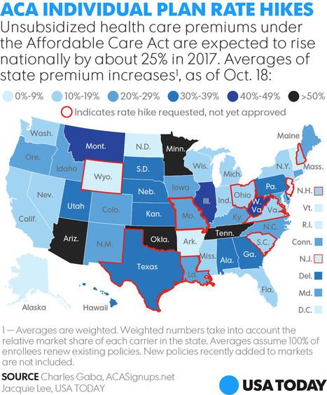 Regulators approve higher health premiums to strengthen Obamacare insurers   Business News & Finance   Scoop.it