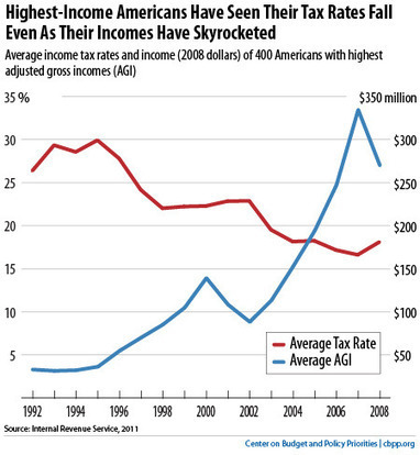 Top 10 Federal Tax Charts | Sustain Our Earth | Scoop.it