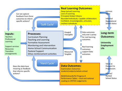 Processes, outcomes and measuring what we value. | Learning & Mind & Brain | Scoop.it