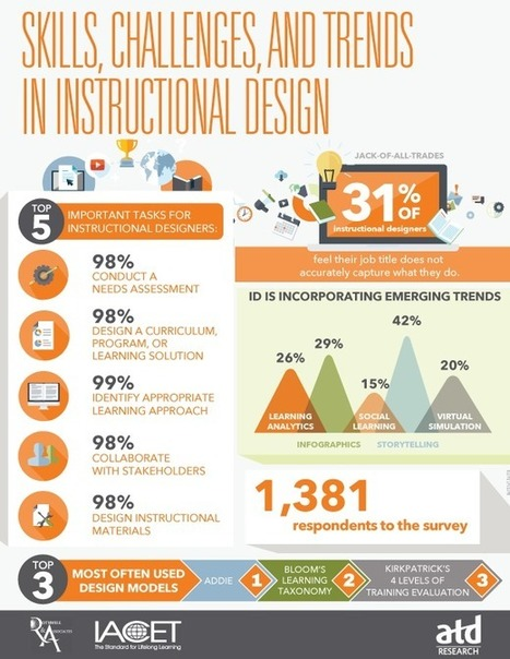 Skills Instructional Designers Should Have | LearnDash | Edtech PK-12 | Scoop.it