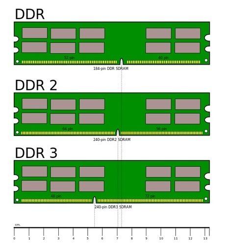 Les Mémoires: LA Mémoire DDR SDRAM et SLDRAM. | Cours Informatique | Scoop.it
