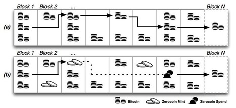 'Zerocoin' Add-on For Bitcoin Could Make It Truly Anonymous And Untraceable | Crypto Currency | Scoop.it