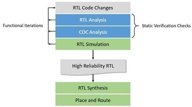 The Value of High Reliability RTL for FPGA Design - Blue Pearl Software Inc. | Electronic Design Tools | Scoop.it