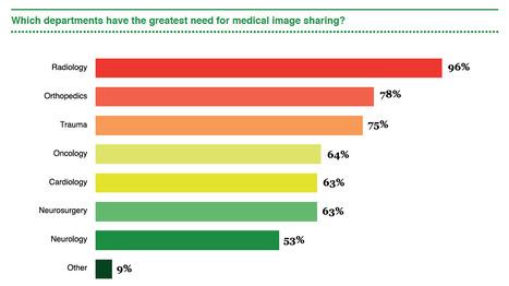 Informe: Radiología tiene la mayor necesidad para compartir imágenes | HIT | eSalud Social Media | Scoop.it