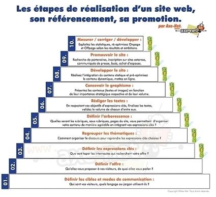 Création de site et référencement : 10 étapes clés | François MAGNAN  Formateur Consultant | Scoop.it