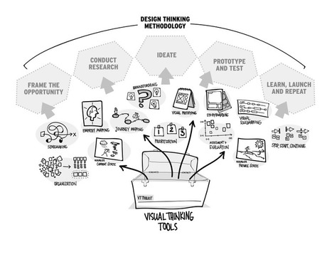 Design Thinking versus Visual Thinking: What's the Difference? | Affordable Learning | Scoop.it