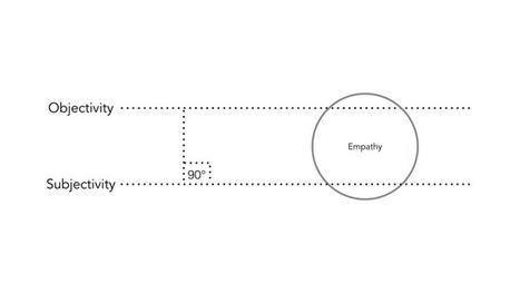 Empathy and Human Values in Products • | Empathy and Compassion | Scoop.it