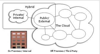 Developing cloud applications - Key characteristics | Online App Creator | Scoop.it