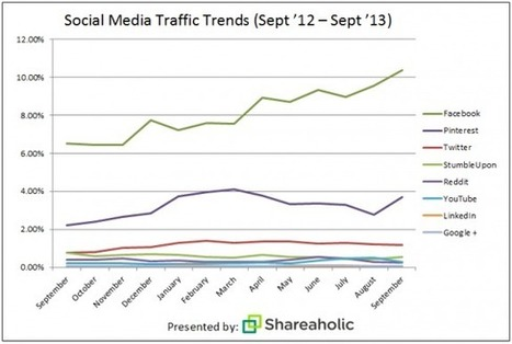 Facebook, Pinterest, Twitter Account for Most Social Media Referral Traffic; StumbleUpon and Reddit Dip | Media stories | Scoop.it