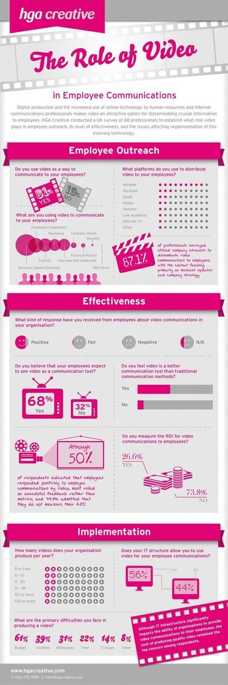 El papel del vídeo en las comunicaciones de los trabajadores #infografia #infographic #rrhh   Recursos Humanos 2.0   Scoop.it