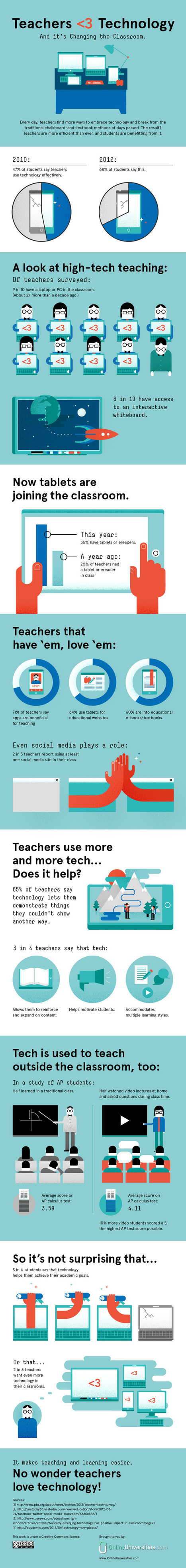 Teachers Love Technology - Online Universities.com | Perfil TIC del docente | Scoop.it
