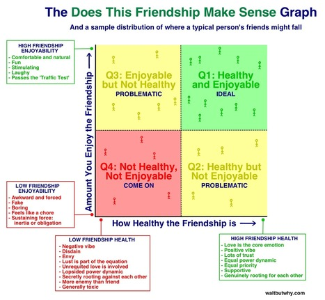 10 Types of Odd Friendships You're Probably Part Of | Wait But Why | Social Network Analysis #sna | Scoop.it