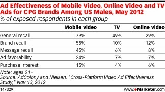 Mobile Video Bumps Up Brand Health Metrics | Video Content and Distribution | Scoop.it