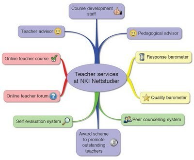 Online Teachers Deserve Decent Support Services | Tecnologia Instruccional | Scoop.it