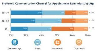 Survey says … how dental patients prefer to be contacted - Dentistry IQ | Dental Business | Scoop.it