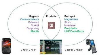 La convergence RFID et NFC, un simple rêve d'ingénieur pour l'industrie du commerce? | Objets connectés - Usages enrichis | Scoop.it