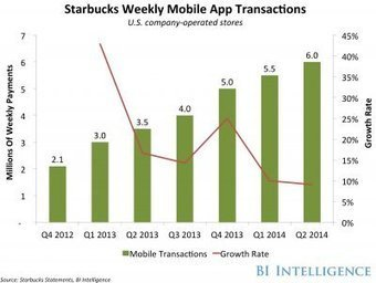 An Inside Look At The Starbucks App, The Most Successful Mobile Payments ... - Business Insider Australia | Mobile Commerce for Small Business | Scoop.it