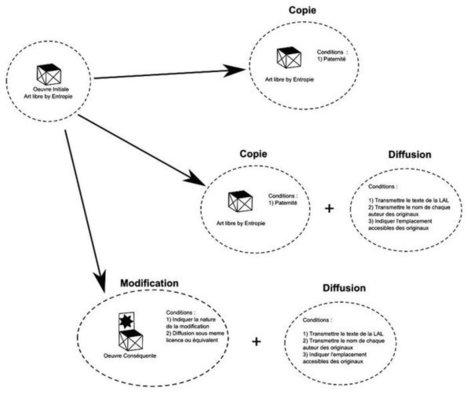 Notices de fabrication libre - Entropie | Innovation sociale | Scoop.it