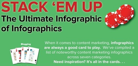 Content Marketing Infographics: The Ultimate List | Content Marketing Forum | Public Relations & Social Media Insight | Scoop.it