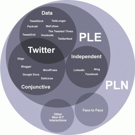 Twitter, PLEs and PLNs | ClintLalonde.net | professional learning networks | Scoop.it
