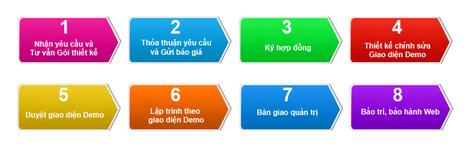 Thiết kế website tại Lạng Sơn giá rẻ | Dịch vụ thiết kế website của công ty Vinamax | Scoop.it
