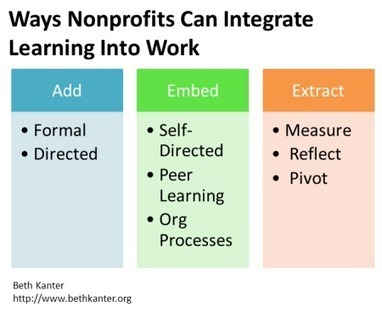 Nonprofits Need to Integrate Learning into their Work in 2014 | Communications and Social Media | Scoop.it