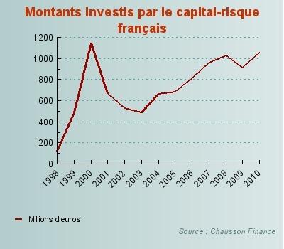 Le capital-risque français se rapproche de son niveau de 2000 - Journal du Net e-Business | Venture_Capital_DJ | Scoop.it