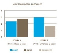 Print, e-books more engaging than enhanced e-books, study says ... | Duct Tape Media | Scoop.it