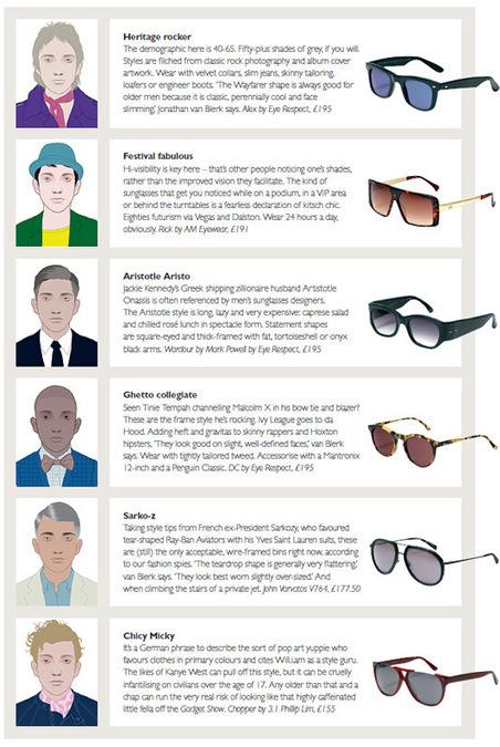 A Man's Guide to Sunglasses - Telegraph | Eyewear | Scoop.it