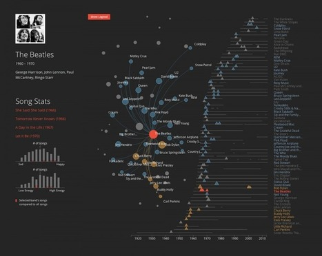 "The Making of ""History of #Rock in 100 Songs"" 