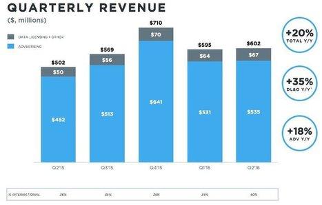 Twitter : 313 millions d'utilisateurs et $107 millions de pertes - Blog du Modérateur | Smartphones et réseaux sociaux | Scoop.it