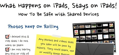 What Happens on iPads Stays on iPads - Digital Citizenship & iPads poster | iPad Apps in the Classroom | Scoop.it