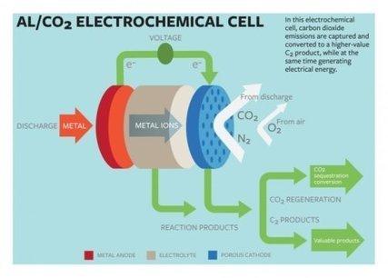 Séquestrer du CO2 et produire de l'électricité | Le Carrefour du Futur | Scoop.it