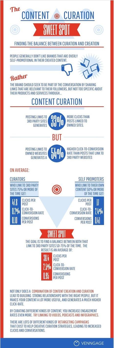 Inbound Marketing: l'équilibre parfait entre création de contenu et curation | Marketing de contenu - Rédaction web | Scoop.it