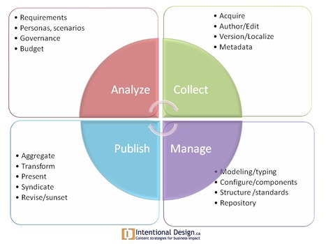 Looking at the content lifecycle   All About Content   Scoop.it