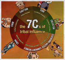The 7Cs of Tribal Influence [INFOGRAPHIC] | Educomunicación | Scoop.it