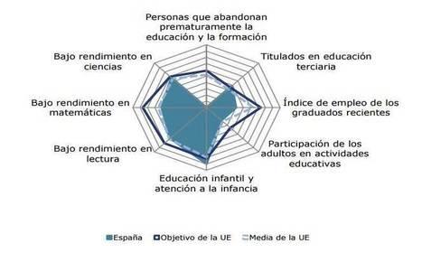 Los retos de la educación en España, según la Comisión Europea - educaweb.com | Tecnologías educativas | Scoop.it