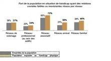 Plus de 20 % des personnes handicapées souffrent de solitude ... | Handicap | Scoop.it