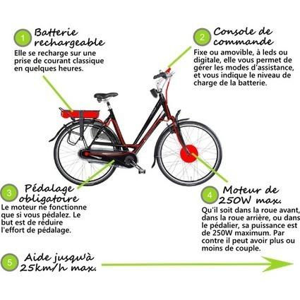 Comment bien choisir son vélo électrique ?   E-bike Assist : News and tips on e-Bikes products & maintenance   Scoop.it