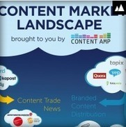 A snapshot of the Content Marketing Landscape of 2013   Digital Marketing   Scoop.it