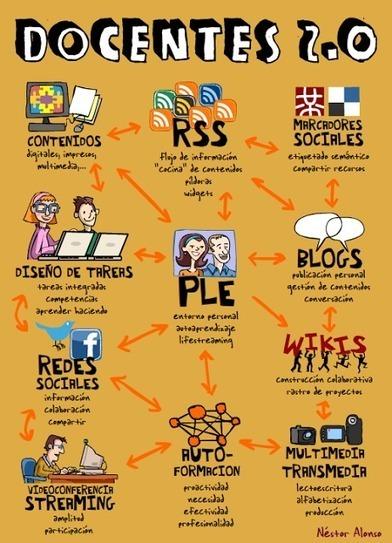Herramientas 2.0 para profesores 2.0 | Ciencias | Scoop.it