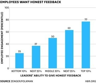 Overcoming Feedback Phobia: Take the First Step -  Good leaders give (and take) honest feedback | iGeneration - 21st Century Education | Scoop.it